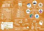Институт геологии в инфографике